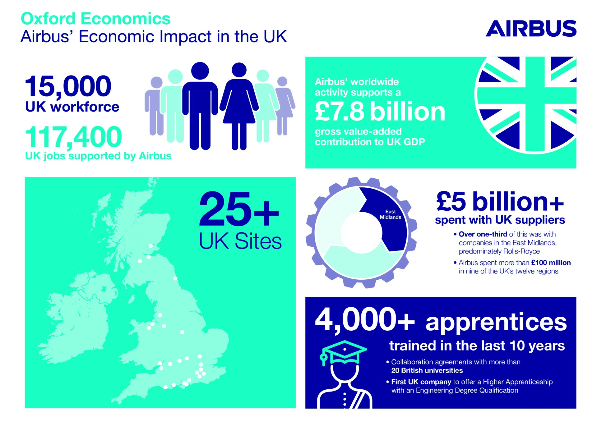 Airbus Oxford Economics Infographic