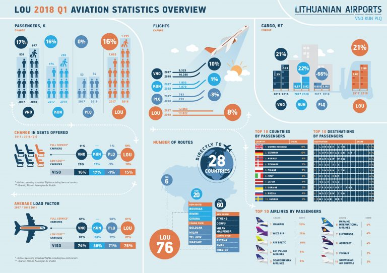 Airport Numbers Lithuanian Passenger Flight