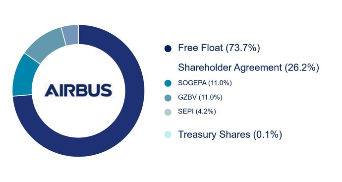 Airbus shareholding distribution. - Airbus.